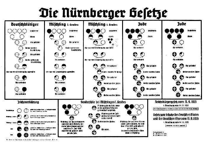 Clasificación de judíos de la Leyes de Nuremberg