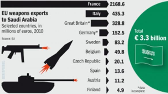 Ya en 2010 Francia era, de todos los países europeos, el principal proveedor de armas a Arabia Saudí